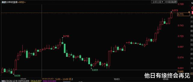 國慶期間:國際市場翻天覆地,坐等節後A股大跌,不要有任何幻想-圖6