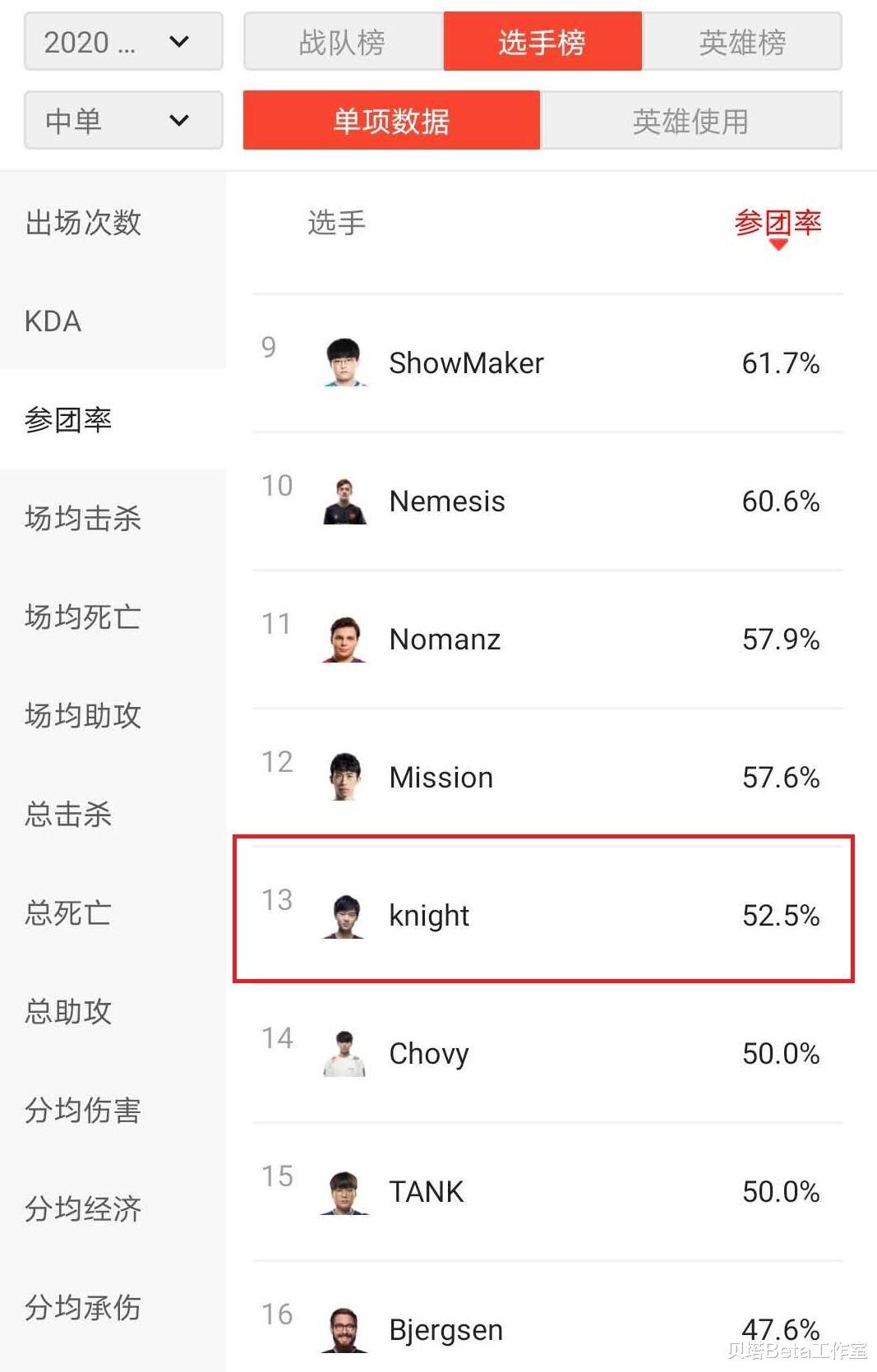 S10小組賽第1輪後,Knight被質疑表現不佳!7項數據排名倒數-圖2