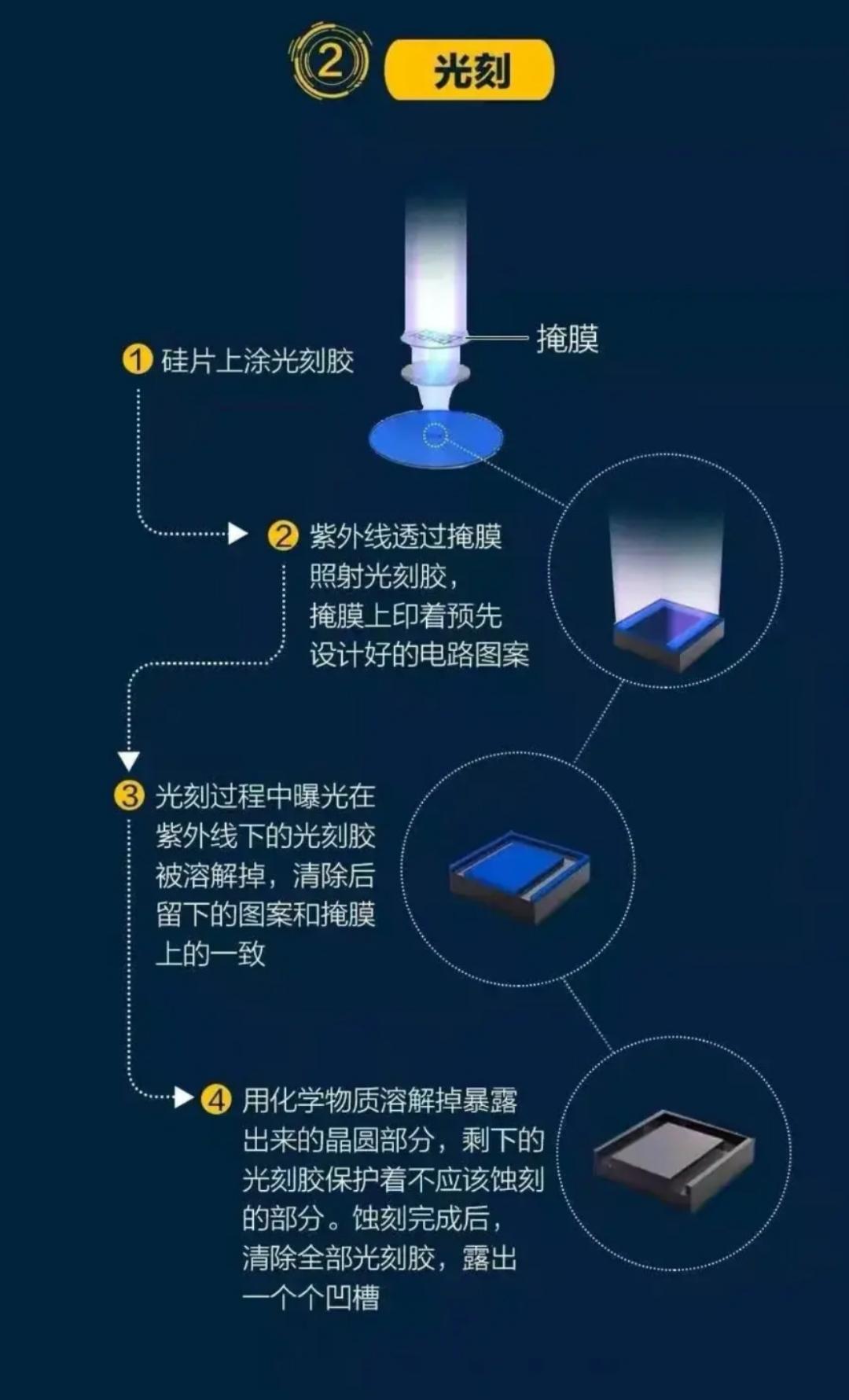 華天科技:已具備基於5nm芯片的封測能力!-圖2