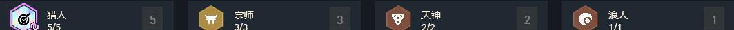 2015 10月新番_宗师猎人四翼齐飞 云顶适应度最强阵容教学-第3张图片-游戏摸鱼怪