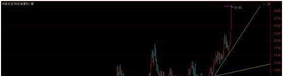 中國股市:炒股是看日線還是周線?看完如夢方醒!越簡單越賺錢!-圖3