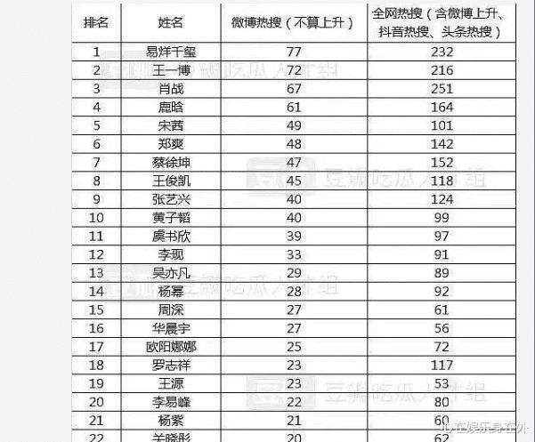 2020年上半年熱搜榜單來襲,王一博肖戰位列前3,榜首實至名歸-圖2