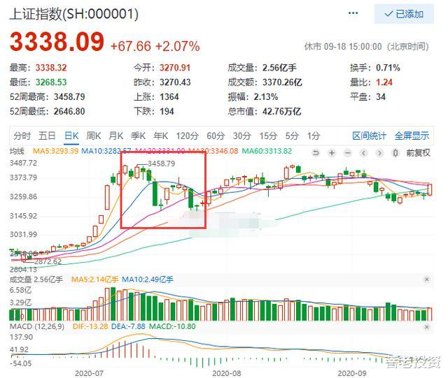 螞蟻集團上市對股票市場的影響-圖3