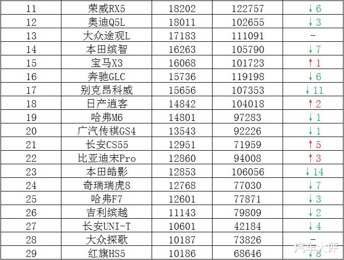 9月國內汽車SUV銷量排行榜:哈弗H6繼續蟬聯冠軍,本田CR-V次席-圖4