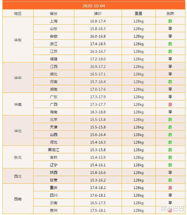 """豬價上漲""""急剎車"""",10月豬價要""""涼涼""""?豬價要跌破15元一斤?-圖3"""
