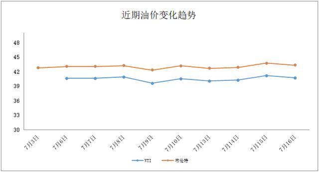 「油價速遞」國際油價7月16日下跌-圖4