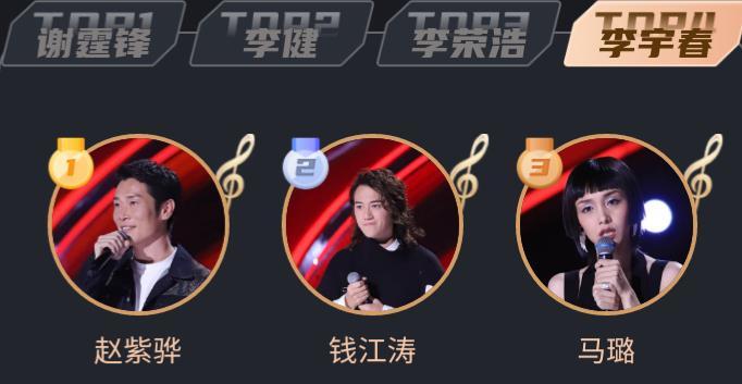 好聲音官方星勢力榜:傅欣瑤第一單依純第二,哪些人會進總決賽?-圖9