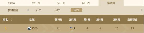 PEL和平精英职业联赛S3赛季常规赛落下帷幕,DKG豪夺百万周冠军插图(5)