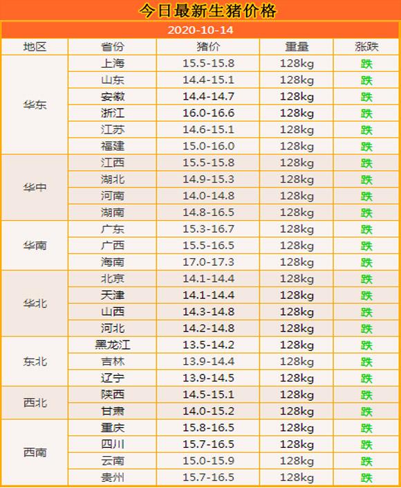 """10月14:豬價本想""""小反彈"""",為何又""""急轉直下""""?答案來瞭-圖3"""