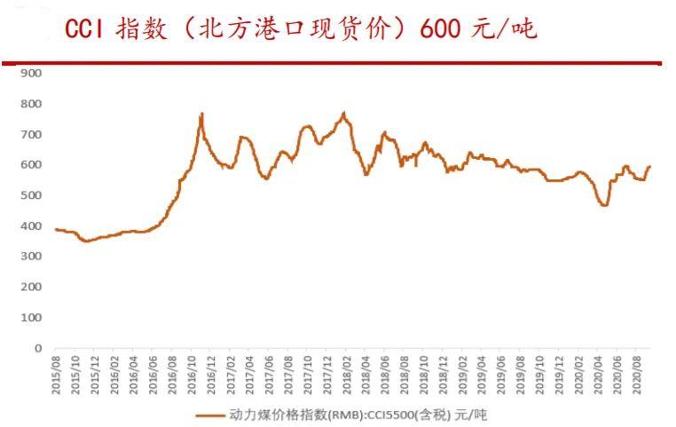 漲破600元/噸大關,價格創年內新高!兩大龍頭暴力漲停,高股息率股曝光-圖2