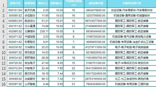 """軍工板塊""""強勢出海""""A股15隻(名單)航空航天-圖1"""