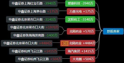 遊資龍虎榜:孫哥進場達安基因,深股通入場北鬥星通-圖10