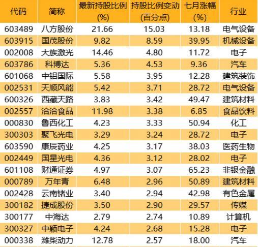 北向資金瘋狂搶籌:這19隻龍頭股有望翻倍(名單)-圖5