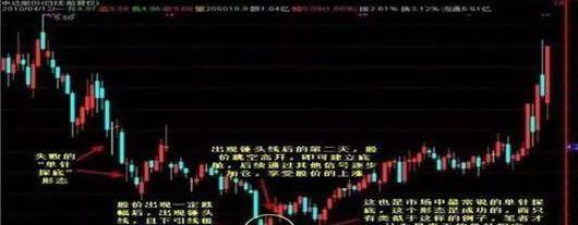 """中國股市:反復牢記""""錘子線買進,上吊線賣出"""",練到極致是絕活-圖8"""