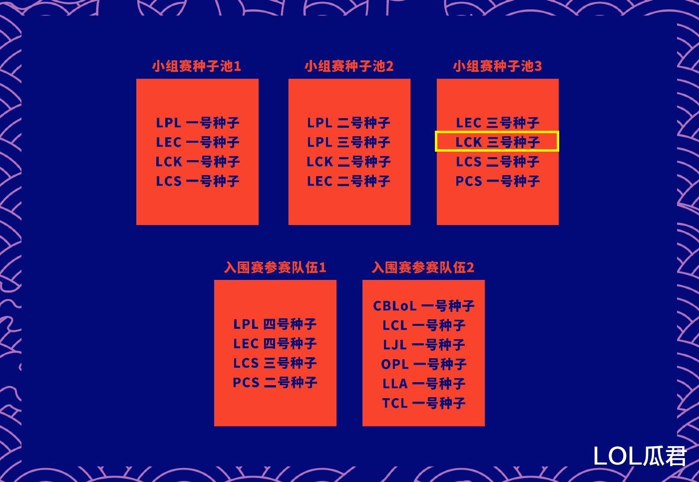 LPL復活賽打不成瞭,越南空缺名額已由LCK頂上,同時入圍賽制改動-圖3