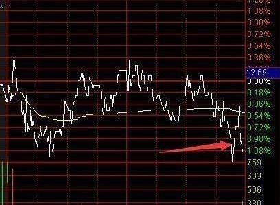 中國頂尖股場精英笑言:看不懂尾盤拉升,散戶虧錢就是傢常便飯!-圖2