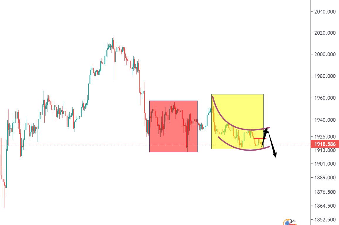 黃金市場今晚不會太平靜,謹防下跌風險-圖4