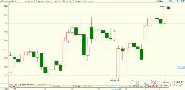國慶期間:國際市場翻天覆地,坐等節後A股大跌,不要有任何幻想-圖4