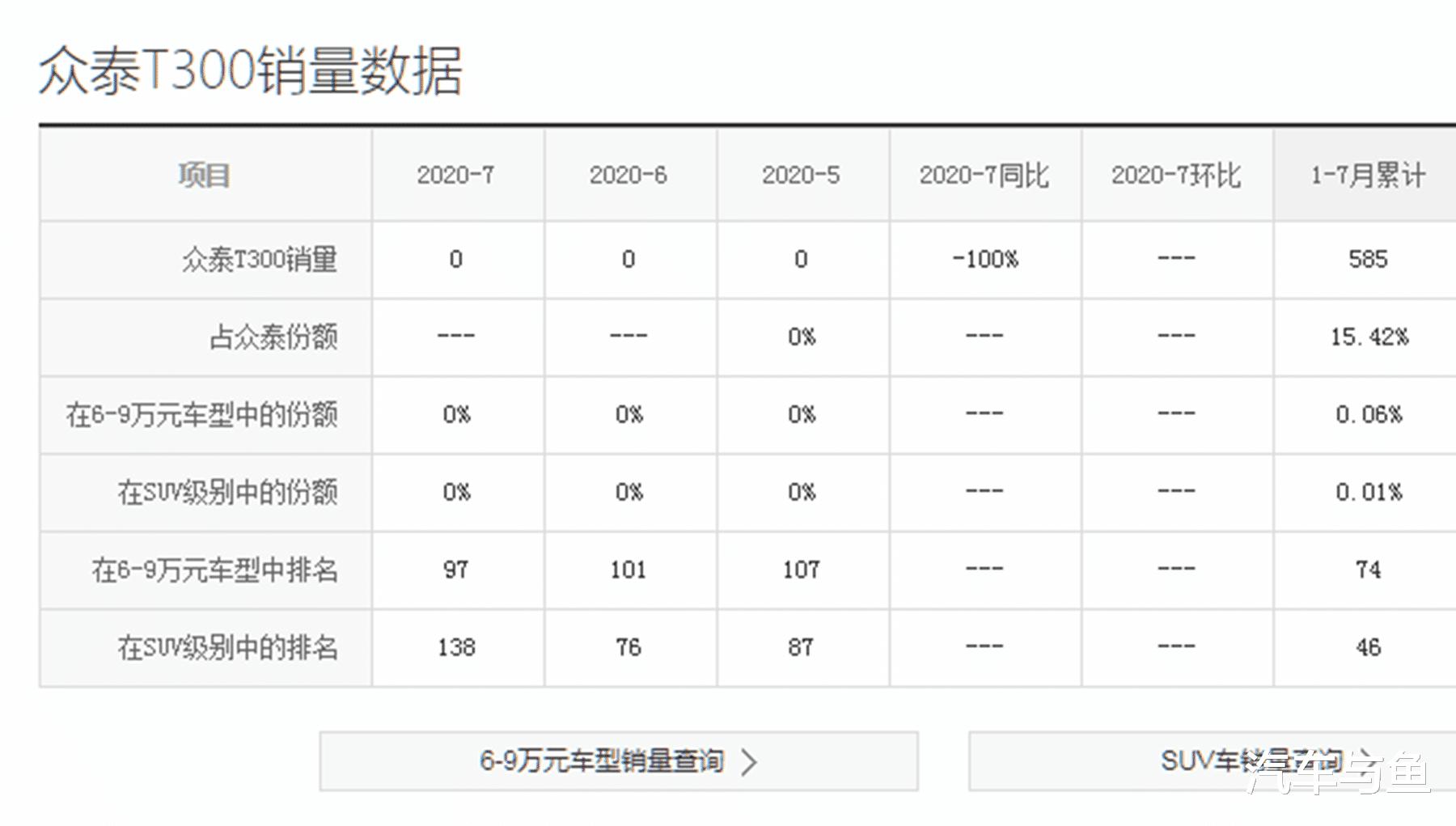 """眾泰打響""""價格戰"""",T300跌至4萬多,真的是被市場逼的嗎?-圖3"""