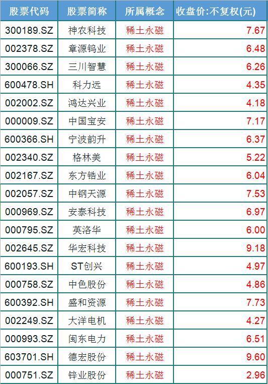 稀土永磁走強崛起!25隻低價稀土永磁股出爐,股價均低於10元!-圖3