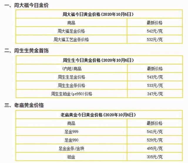 黃金價格信息:10月6日,國內最新黃金實物價格,黃金回收價格-圖4