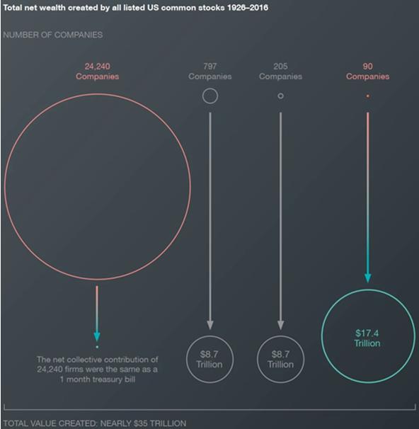 科創新銳周克平:投資收益主要從哪裡來?-圖5