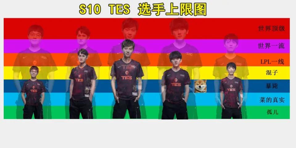 網友自制TES選手S10上限圖,jackylove和左手上下限引發爭議!-圖3