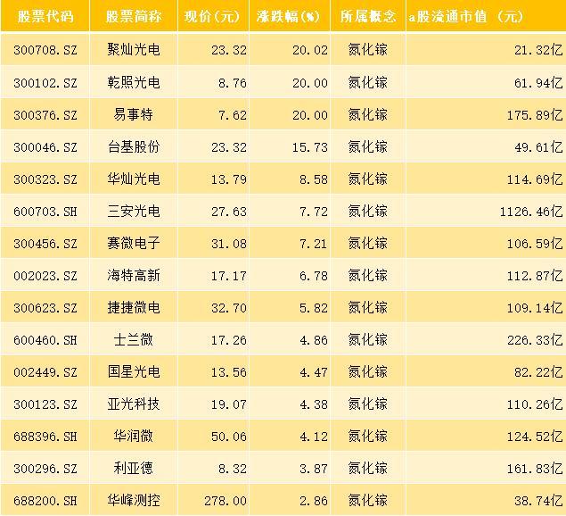 27隻氮化鎵概念股,主力凈流入超11億,下周繼續領漲?-圖2