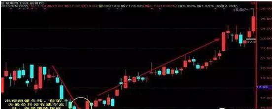 """中國股市:反復牢記""""錘子線買進,上吊線賣出"""",練到極致是絕活-圖9"""