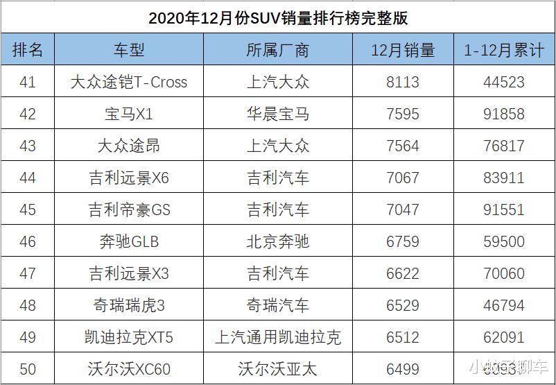 12月SUV銷量排名完整版,捷途X70再度崛起,哈弗大狗破萬-圖5