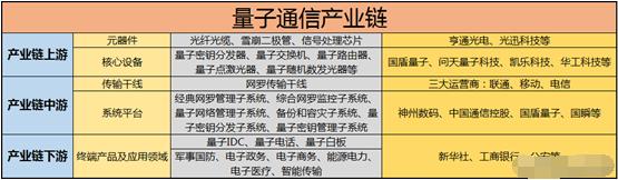 量子通信或成超級題材 行業龍頭提前預覽(附名單)-圖3