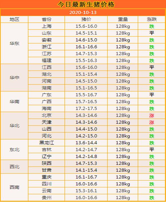 """10月13日:豬市跌幅放緩,局部""""反彈"""",難道豬價要上漲瞭?-圖2"""