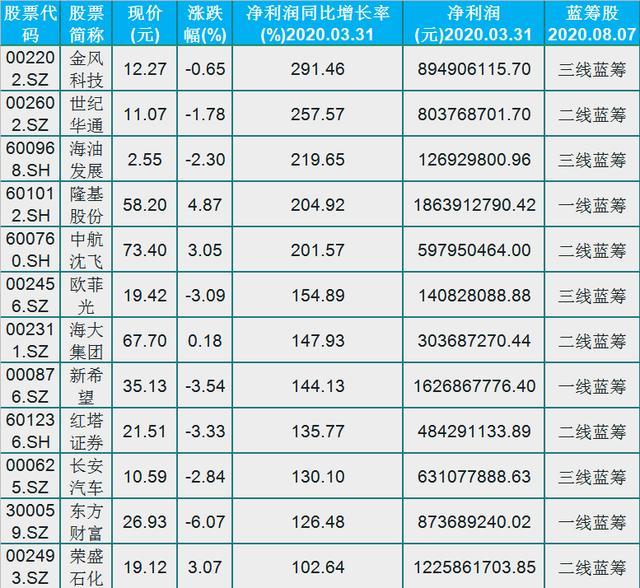 難得好公司,業績優質的36隻藍籌股名單,(601808)業績增長35倍-圖2