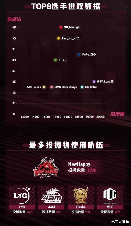 絕地大飯堂:秋季賽常規賽數據總結,微博杯小組賽分組出爐-圖4