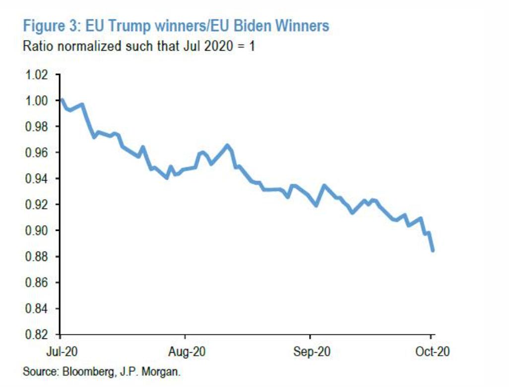"""摩根大通:""""特朗普的勝利將為市場帶來巨大驚喜""""-圖5"""