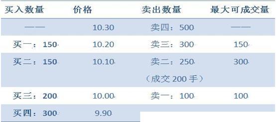 """中國股市:""""集合競價漲停又打開""""意味什麼? 看不懂可能滿倉被套-圖4"""