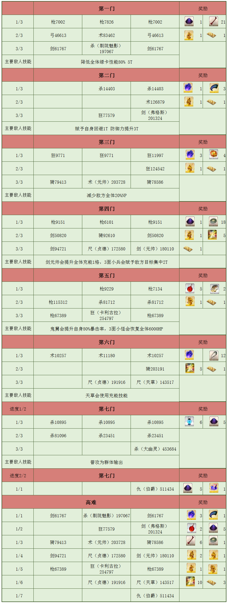 FGO監獄塔副本介紹,將永久加入金方塊商店-圖2