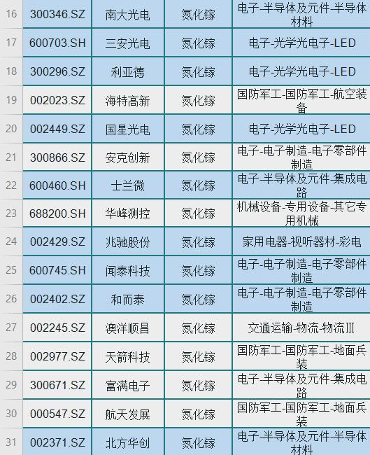 """百億級消費市場""""新寵"""":氮化鎵相關概念股(含龍頭名單)一覽-圖3"""