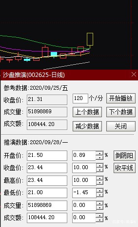 中投民生:光啟技術 9月28日 走勢預測-圖2