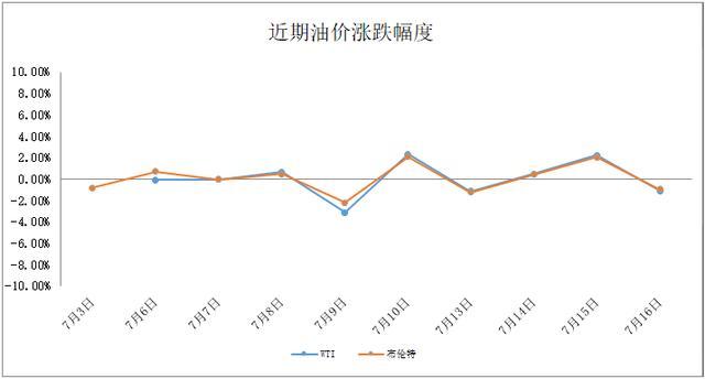 「油價速遞」國際油價7月16日下跌-圖5