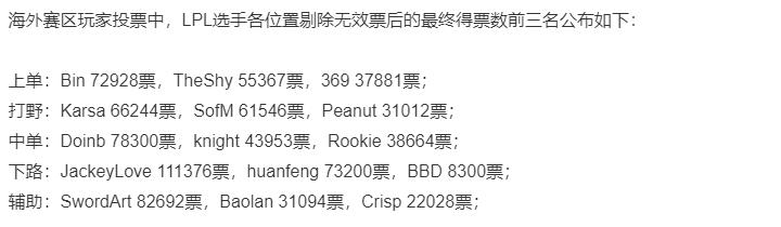 英雄聯盟全明星投票,IG五人占據榜首!小鈺成最佳解說引爭議-圖2