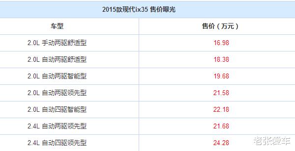為瞭銷量,從17萬跌到10.19萬,一個月賣15601輛,要取代CRV-圖4