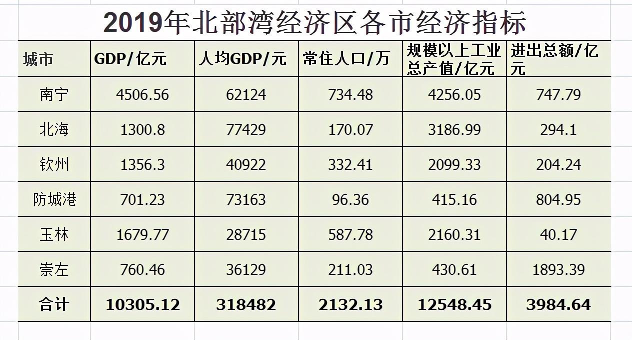 中國經濟增長第四極的北部灣經濟區,2020年能否實現三個過萬-圖5