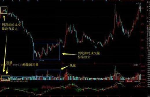 """中國股市:""""底量超頂量""""意味著什麼?看完如夢初醒-圖3"""