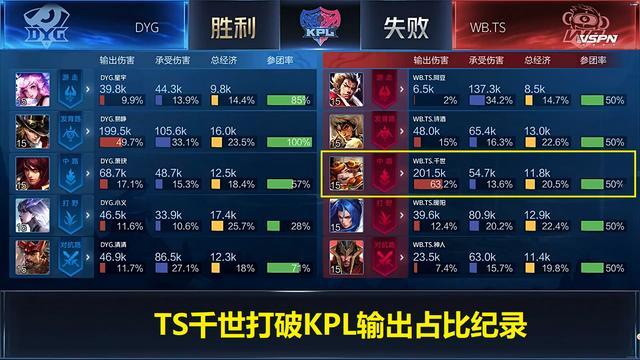 """TS千世63.2%輸出打破KPL紀錄,DYG易崢實力演繹""""老子是馬可""""-圖3"""