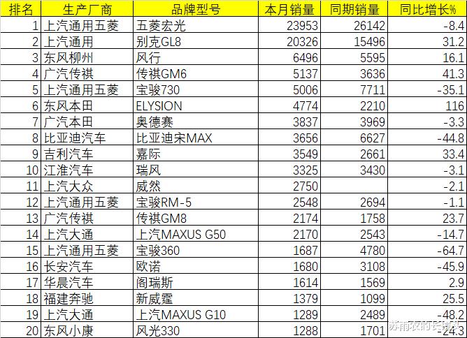 9月乘用車銷量排名:皓影跌出SUV前20 GL8月銷破2萬-圖9