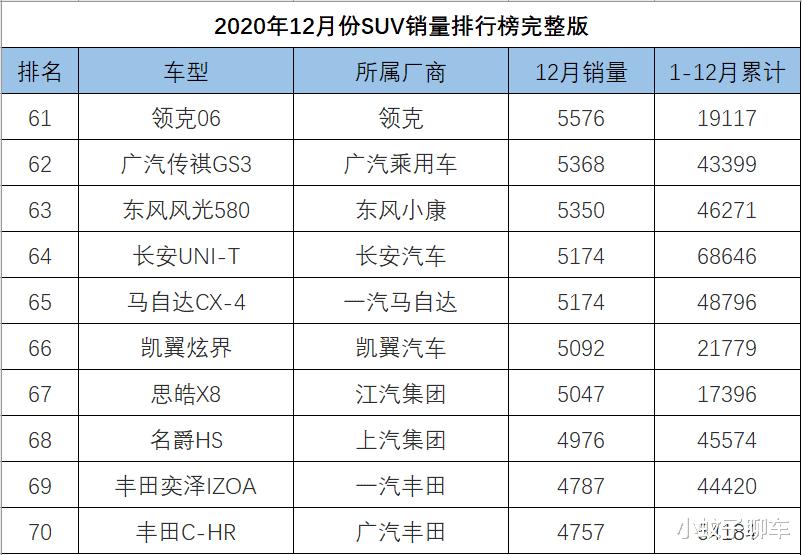 12月SUV銷量排名完整版,捷途X70再度崛起,哈弗大狗破萬-圖7