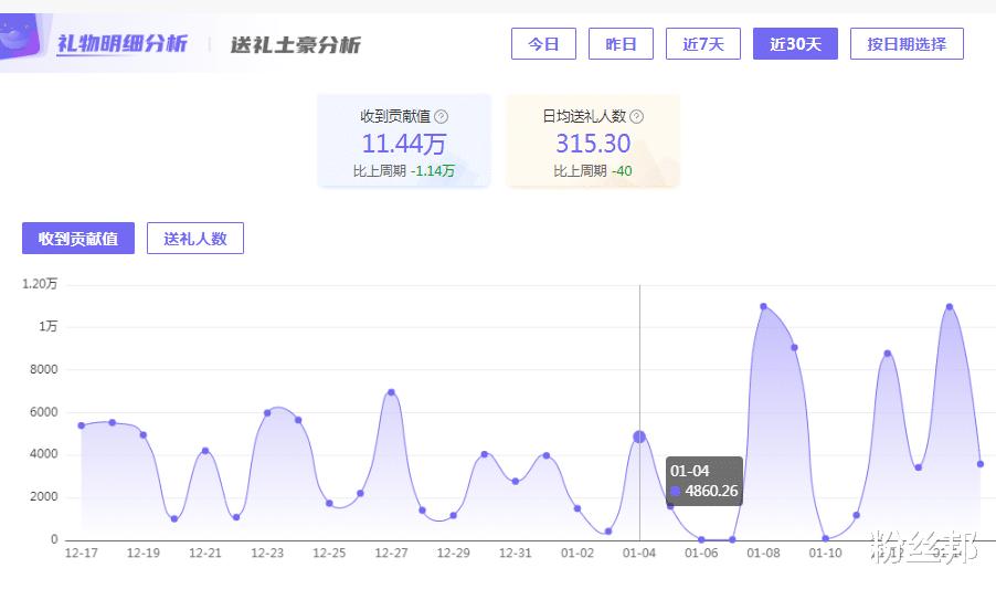 """神豪""""shine-x""""賬號已賣,直播間打字要封主播,語氣挺像田子晴-圖4"""