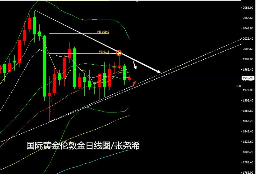 張堯浠:美數據趨勢再轉向好、金價延續三角縮減做多空-圖4