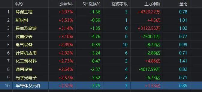 大盤縮量上漲,市場出現兩大積極變化-圖3